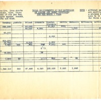Total Requirements of Raw Materials of Allied and Enemy Countries for One Month